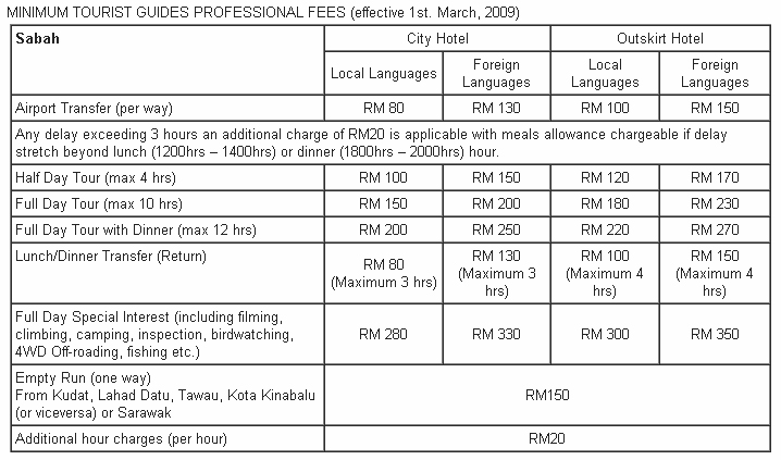 Fee for Tourist Guide